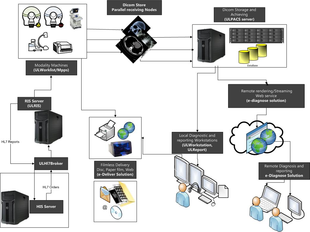ULPacs Server - ULTIMARAD Radiology Enterprise Pacs Server - ULTIMARAD